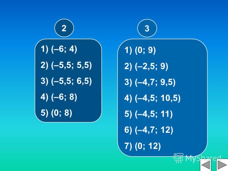 1) (0; 9) 2) (–2,5; 9) 3) (–4,7; 9,5) 4) (–4,5; 10,5) 5) (–4,5; 11) 6) (–4,7; 12) 7) (0; 12) 3 1) (–6; 4) 2) (–5,5; 5,5) 3) (–5,5; 6,5) 4) (–6; 8) 5) (0; 8) 2