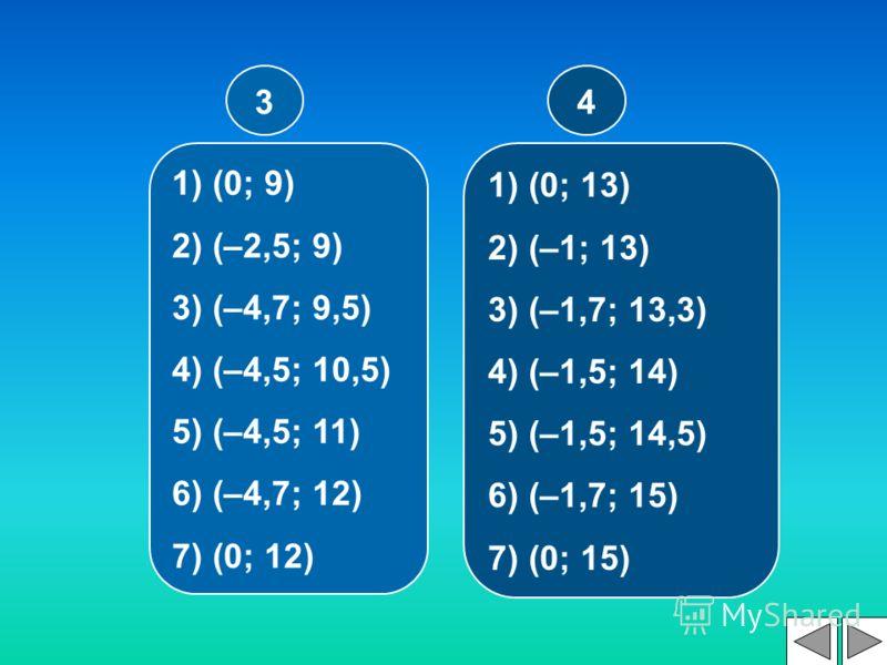 4 1) (0; 9) 2) (–2,5; 9) 3) (–4,7; 9,5) 4) (–4,5; 10,5) 5) (–4,5; 11) 6) (–4,7; 12) 7) (0; 12) 3 1) (0; 13) 2) (–1; 13) 3) (–1,7; 13,3) 4) (–1,5; 14) 5) (–1,5; 14,5) 6) (–1,7; 15) 7) (0; 15)