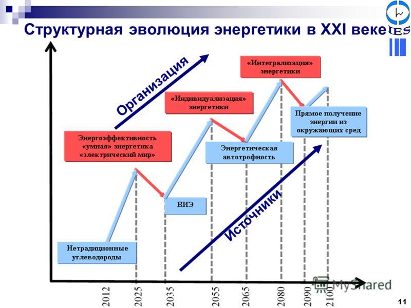 Структурная эволюция энергетики в XXI веке Источники Организация 11