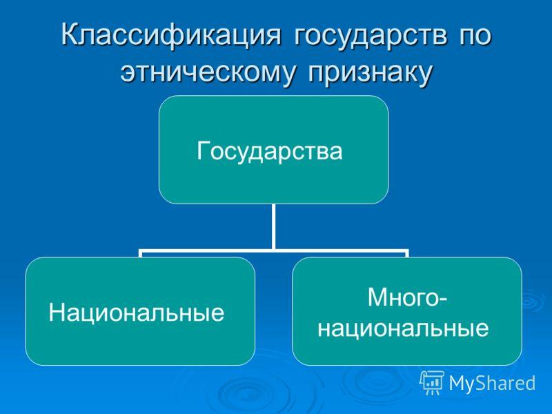 Классификация государств по этническому признаку Государства Национальные Много- национальные