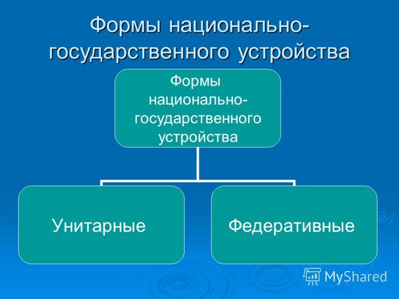 Формы национально- государственного устройства Формы национально- государственного устройства УнитарныеФедеративные