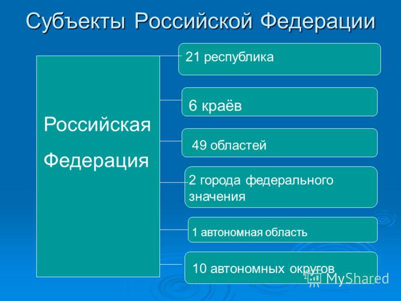 Российская Федерация 21 республика 6 краёв 49 областей 2 города федерального значения 1 автономная область 10 автономных округов Субъекты Российской Федерации