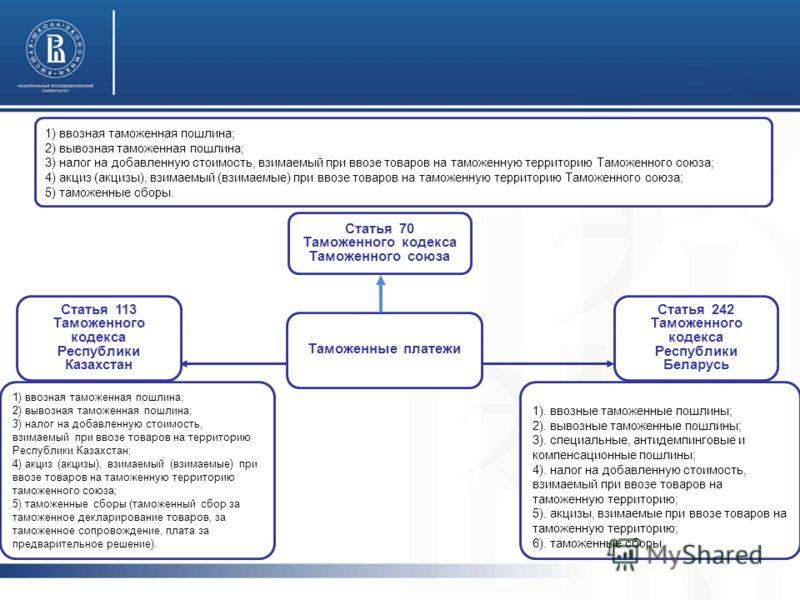 Статья 70 Таможенного кодекса Таможенного союза Таможенные платежи Статья 113 Таможенного кодекса Республики Казахстан Статья 242 Таможенного кодекса Республики Беларусь 1) ввозная таможенная пошлина; 2) вывозная таможенная пошлина; 3) налог на добав