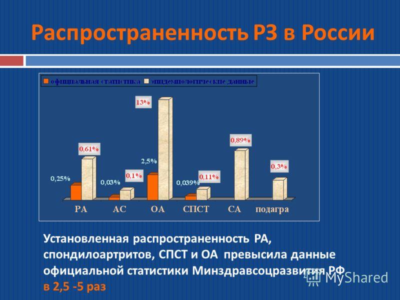 Распространенность РЗ в России Установленная распространенность РА, спондилоартритов, СПСТ и ОА превысила данные официальной статистики Минздравсоцразвития РФ в 2,5 -5 раз