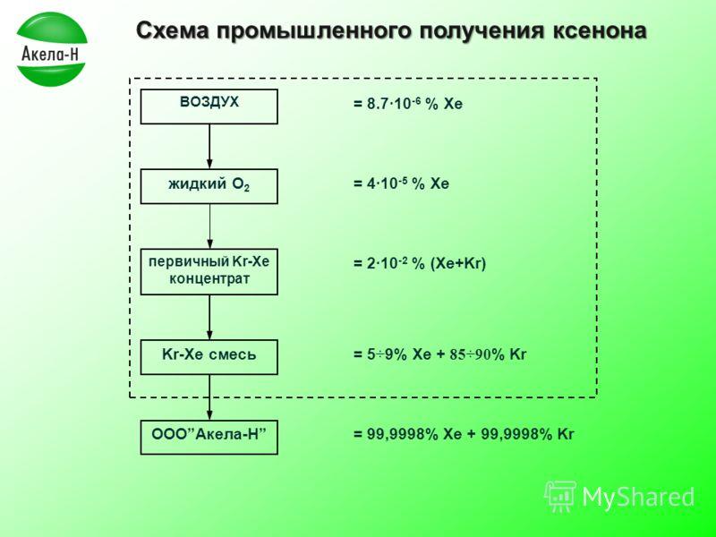 Схема промышленного получения ксенона ВОЗДУХ первичный Kr-Xe концентрат жидкий О 2 Kr-Xe смесь ОООАкела-Н = 8.710 -6 % Xe = 410 -5 % Xe = 210 -2 % (Xe+Kr) = 5 ÷ 9% Xe + 85÷90 % Kr = 99,9998% Xe + 99,9998% Kr