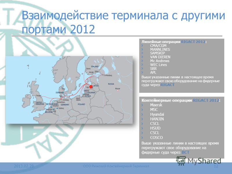 Взаимодействие терминала с другими портами 2012 Контейнерные операции RIGACT 2012: Maersk MSC Hyundai HANJIN CSCL HSUD CSCL COSCO Выше указанные линии в настоящее время перегружают свое оборудование на фидерные суда через BCT 2013.02.28.12 Линейные о