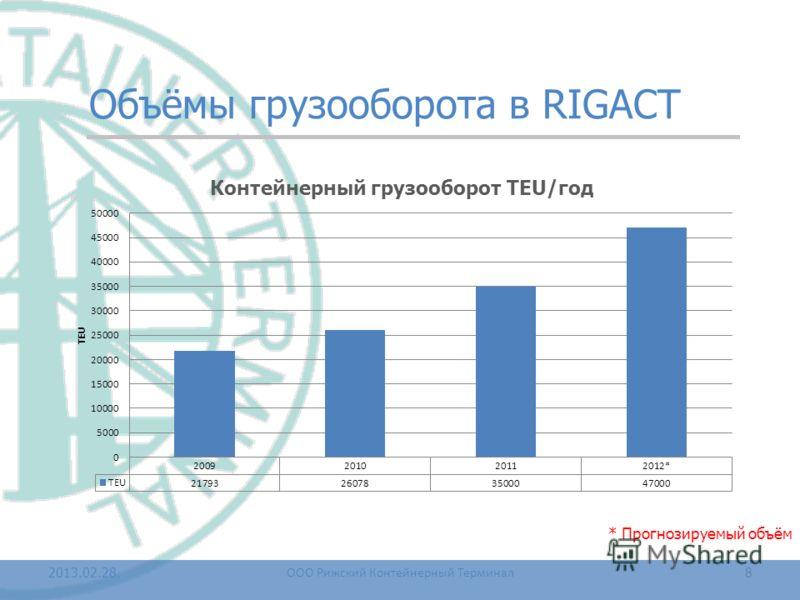 Объёмы грузооборота в RIGACT 2013.02.28.8 ООО Рижский Контейнерный Терминал * Прогнозируемый объём