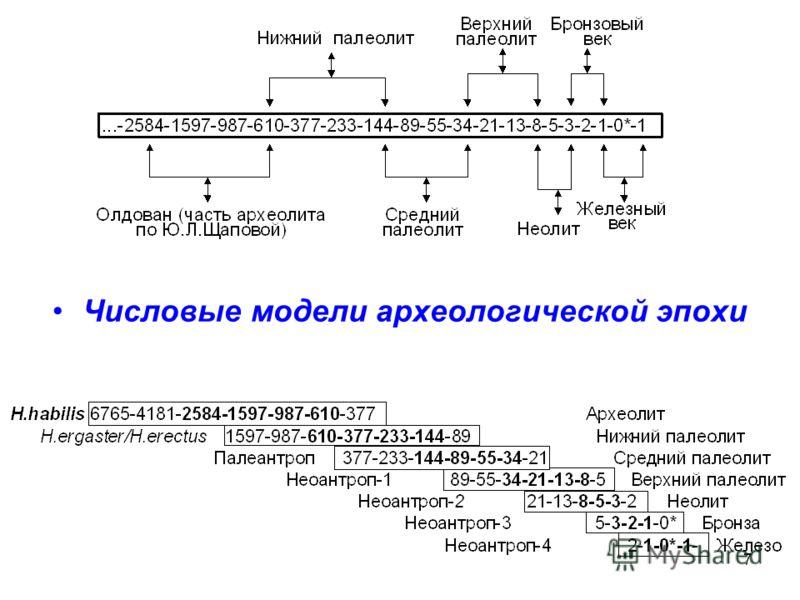 7 Числовые модели археологической эпохи