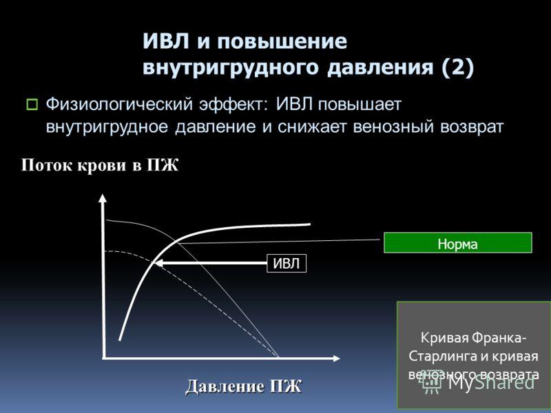Давление ПЖ ИВЛ и повышение внутригрудного давления (2) Физиологический эффект: ИВЛ повышает внутригрудное давление и снижает венозный возврат Поток крови в ПЖ ИВЛ Норма Кривая Франка- Старлинга и кривая венозного возврата