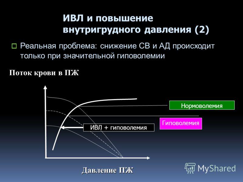 Давление ПЖ ИВЛ и повышение внутригрудного давления (2) Реальная проблема: снижение СВ и АД происходит только при значительной гиповолемии Поток крови в ПЖ ИВЛ + гиповолемия Нормоволемия Гиповолемия