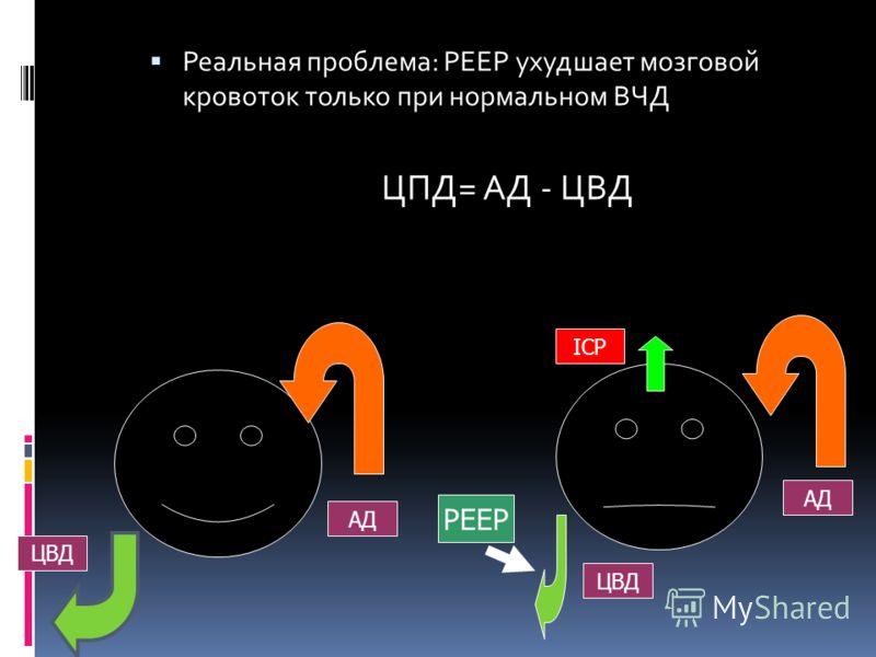Реальная проблема: РЕЕР ухудшает мозговой кровоток только при нормальном ВЧД ЦПД= АД - ЦВД PEEP ICP ЦВД АД ЦВД АД