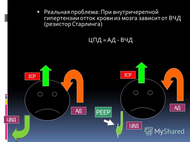 Реальная проблема: При внутричерепной гипертензии отток крови из мозга зависит от ВЧД (резистор Старлинга) ЦПД = АД - ВЧД ICP ЦВД АД ЦВД ICP АД PEEP