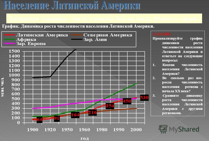 Латинская Америка - часть планеты Земля, часть планеты людей. График. Динамика роста численности населения Латинской Америки. ЗАДАНИЕ. Проанализируйте график динамики роста численности населения Латинской Америки и ответьте на следующие вопросы: 1. К