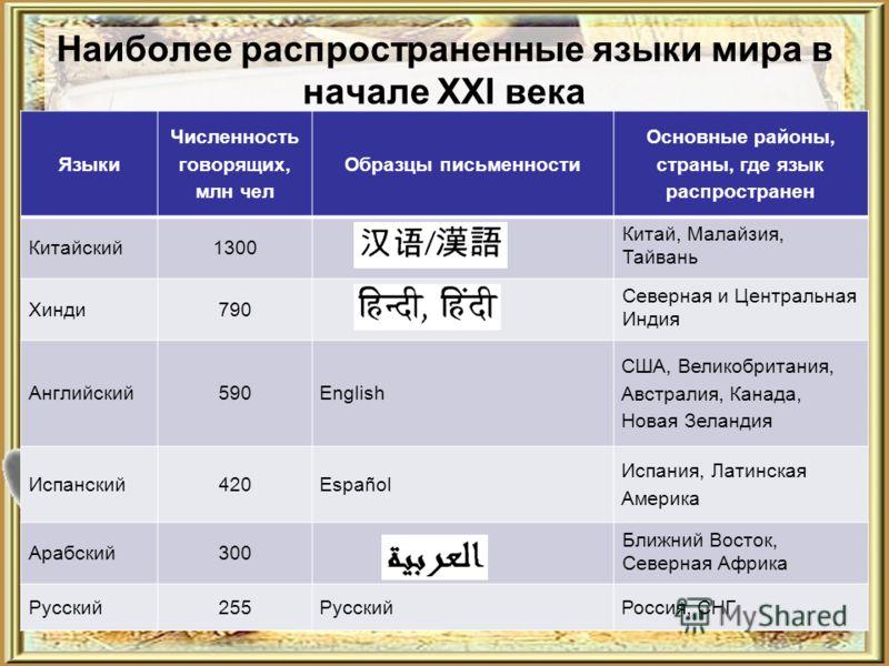 5 наиболее распространенных языков: