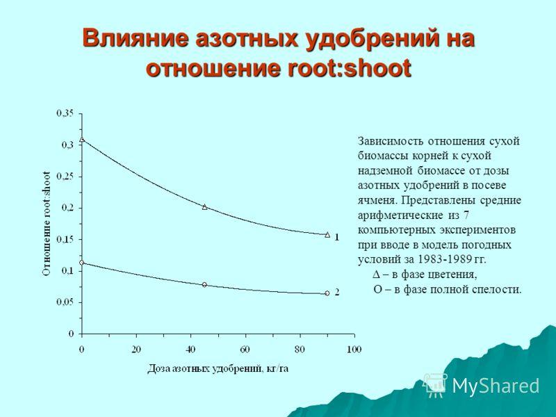 Влияние азотных удобрений на отношение root:shoot Зависимость отношения сухой биомассы корней к сухой надземной биомассе от дозы азотных удобрений в посеве ячменя. Представлены средние арифметические из 7 компьютерных экспериментов при вводе в модель