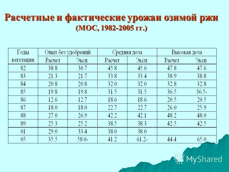 Расчетные и фактические урожаи озимой ржи (МОС, 1982-2005 гг.)