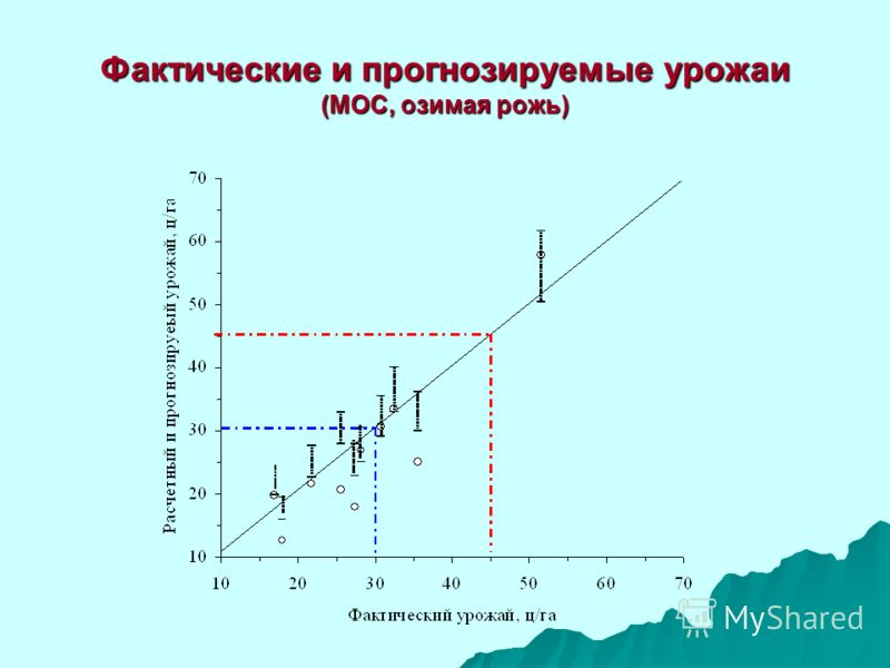 Фактические и прогнозируемые урожаи (МОС, озимая рожь)