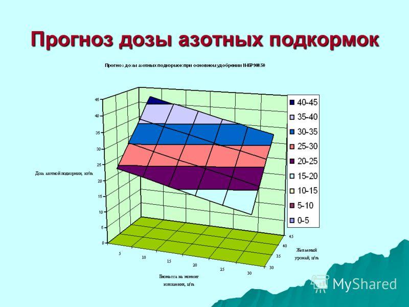 Прогноз дозы азотных подкормок