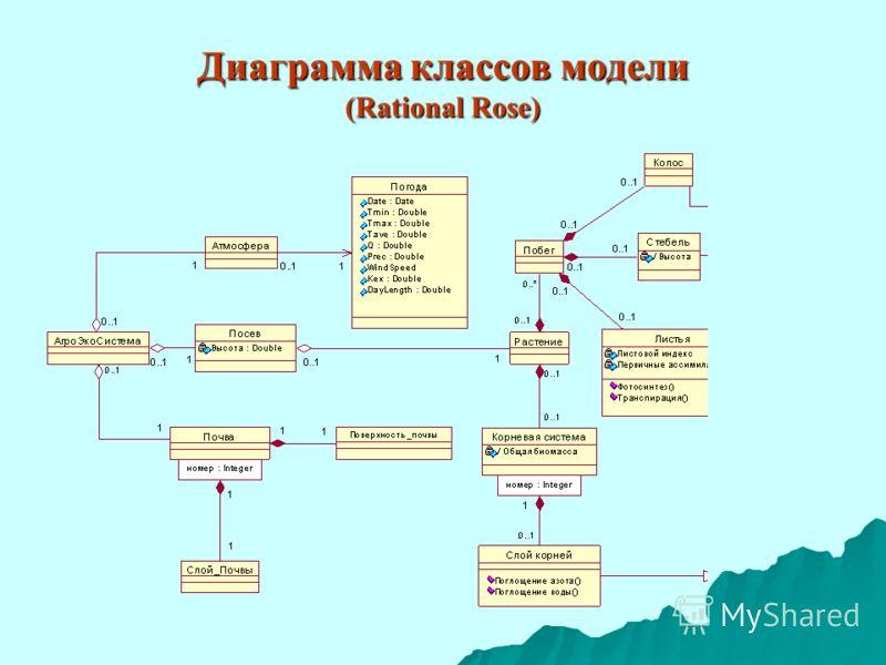 Диаграмма классов модели (Rational Rose)