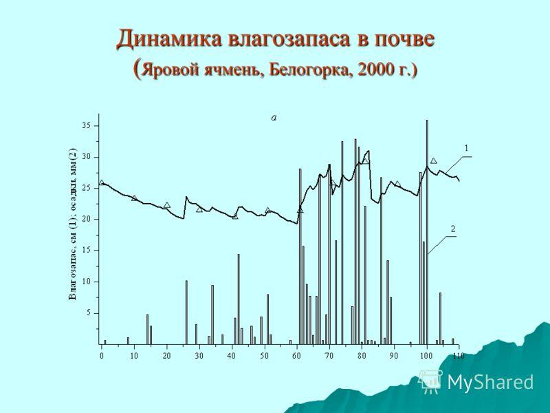 Динамика влагозапаса в почве ( Яровой ячмень, Белогорка, 2000 г.)