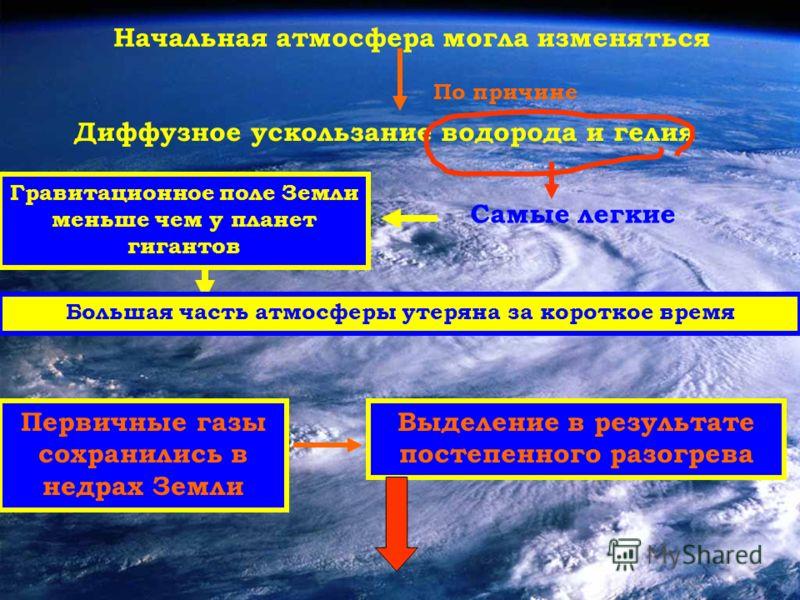 Начальная атмосфера могла изменяться По причине Диффузное ускользание водорода и гелия Самые легкие Гравитационное поле Земли меньше чем у планет гигантов Большая часть атмосферы утеряна за короткое время Первичные газы сохранились в недрах Земли Выд