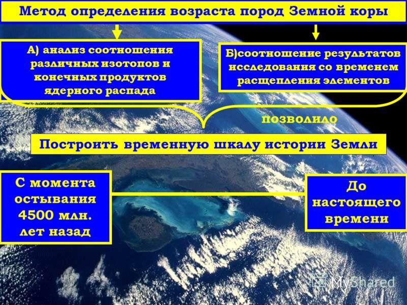 Метод определения возраста пород Земной коры А) анализ соотношения различных изотопов и конечных продуктов ядерного распада Б)соотношение результатов исследования со временем расщепления элементов позволило Построить временную шкалу истории Земли С м