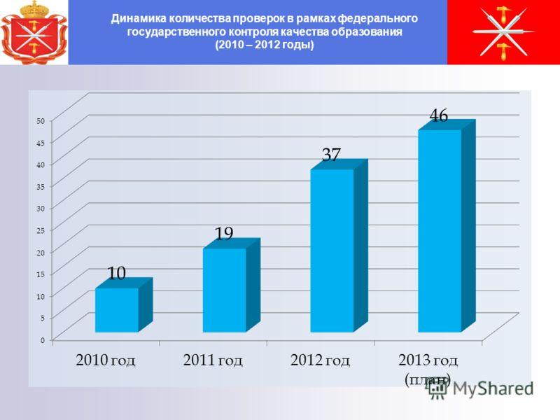 Динамика количества проверок в рамках федерального государственного контроля качества образования (2010 – 2012 годы)