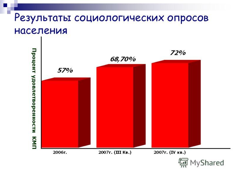 Результаты социологических опросов населения Процент удовлетворенности КМП