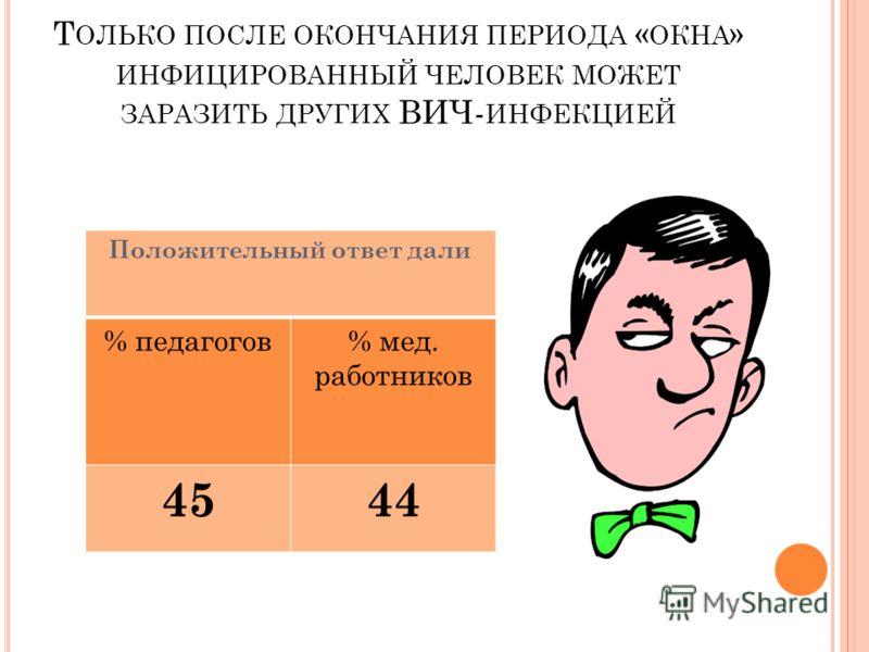 Т ОЛЬКО ПОСЛЕ ОКОНЧАНИЯ ПЕРИОДА « ОКНА » ИНФИЦИРОВАННЫЙ ЧЕЛОВЕК МОЖЕТ ЗАРАЗИТЬ ДРУГИХ ВИЧ- ИНФЕКЦИЕЙ Положительный ответ дали % педагогов% мед. работников 4544