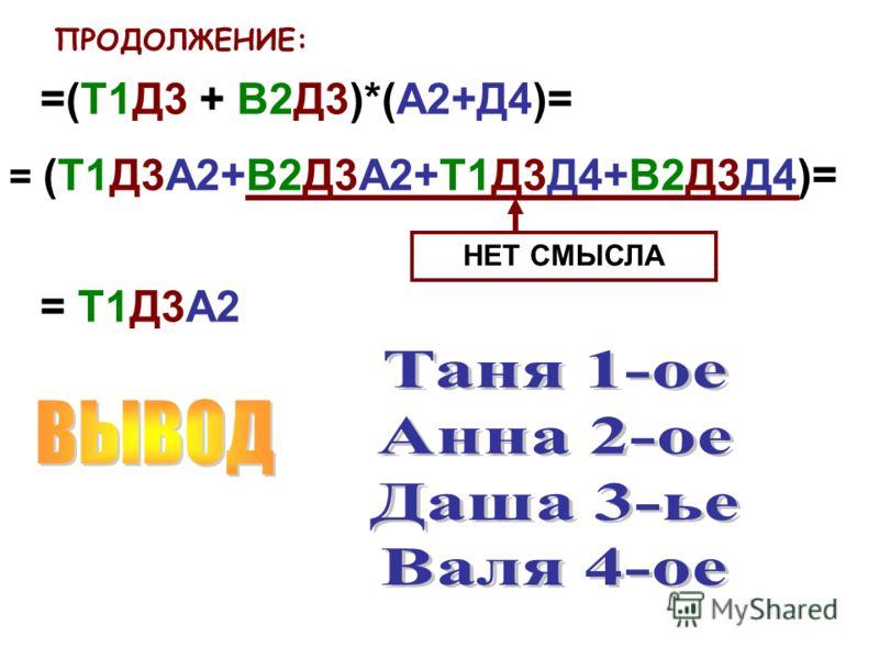 ПРОДОЛЖЕНИЕ: =(Т1Д3 + В2Д3)*(А2+Д4)= = (Т1Д3А2+В2Д3А2+Т1Д3Д4+В2Д3Д4)= = Т1Д3А2 НЕТ СМЫСЛА