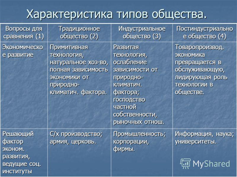 Характеристика типов общества. Вопросы для сравнения (1) Традиционное общество (2) Индустриальное общество (3) Постиндустриально е общество (4) Экономическо е развитие Примитивная технология, натуральное хоз-во, полная зависимость экономики от природ