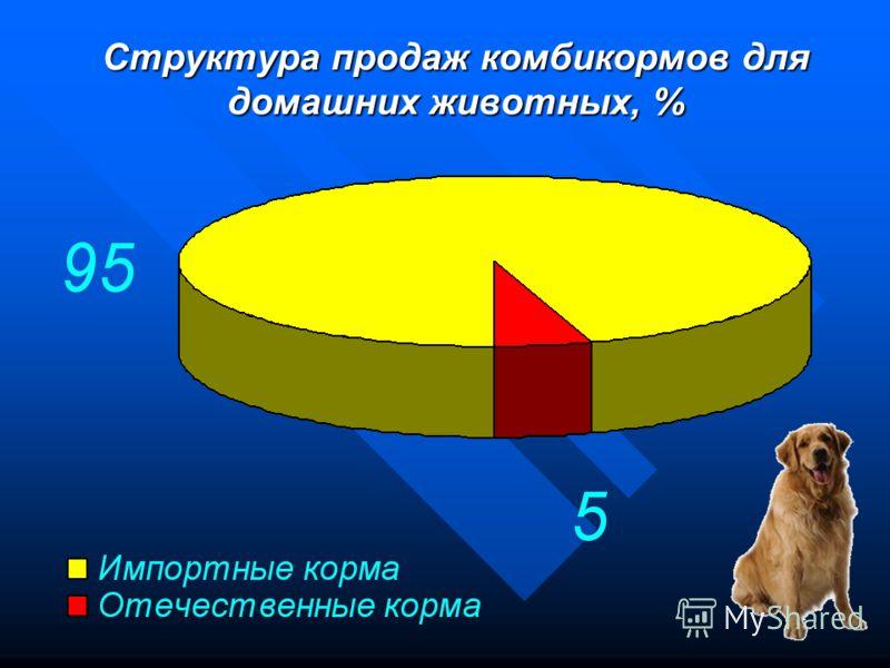 Технология производства экструдированных комбикормов для собак Воецкая Елена Евгеньевна