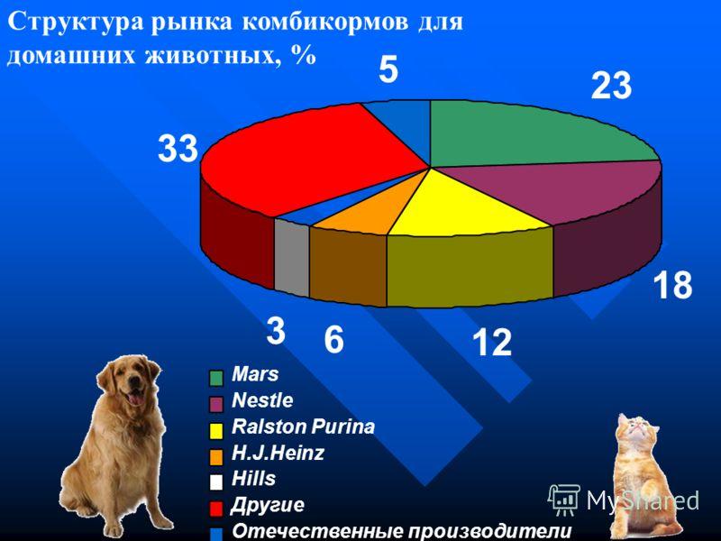 Структура продаж комбикормов для домашних животных, %