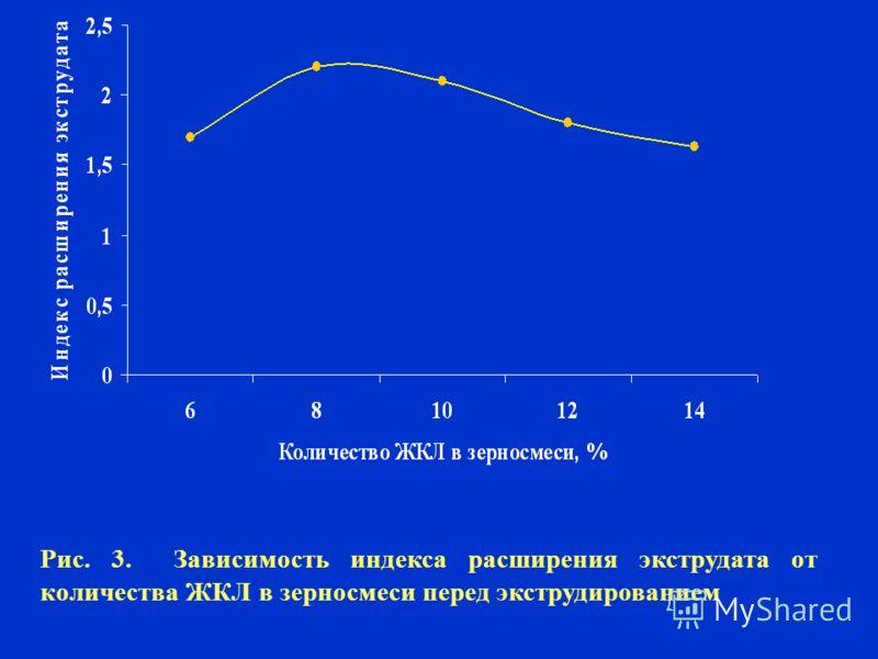 Рис. 3. Зависимость индекса расширения экструдата от количества ЖКЛ в зерносмеси перед экструдированием