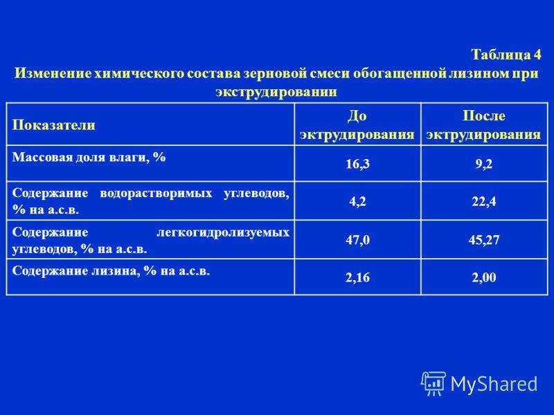 Таблица 4 Изменение химического состава зерновой смеси обогащенной лизином при экструдировании Показатели До эктрудирования После эктрудирования Массовая доля влаги, % 16,39,2 Содержание водорастворимых углеводов, % на а.с.в. 4,222,4 Содержание легко
