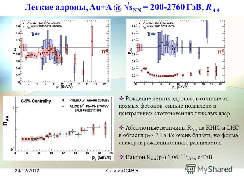 24/12/2012Сессия ОФВЭ11 Легкие адроны, Au+A @ s NN = 200-2760 ГэВ, R AA Рождение легких адронов, в отличие от прямых фотонов, сильно подавлено в центральных столкновениях тяжелых ядер Абсолютные величины R AA на RHIC и LHC в области p T > 7 ГэВ/с оче