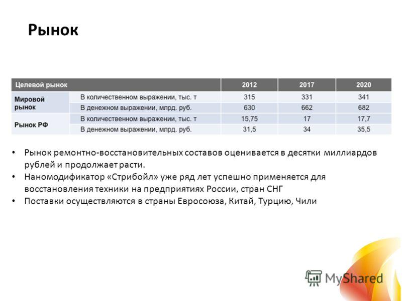 Рынок Рынок ремонтно-восстановительных составов оценивается в десятки миллиардов рублей и продолжает расти. Наномодификатор «Стрибойл» уже ряд лет успешно применяется для восстановления техники на предприятиях России, стран СНГ Поставки осуществляютс
