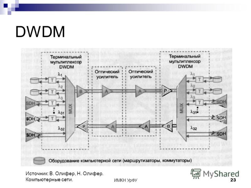 ИМКН УрФУ23 DWDM Источник: В. Олифер, Н. Олифер. Компьютерные сети.