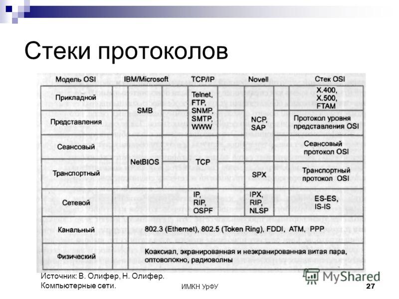 ИМКН УрФУ27 Стеки протоколов Источник: В. Олифер, Н. Олифер. Компьютерные сети.