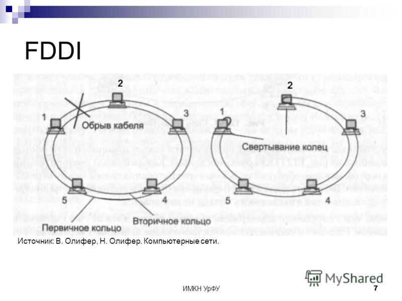 ИМКН УрФУ7 FDDI Источник: В. Олифер, Н. Олифер. Компьютерные сети.