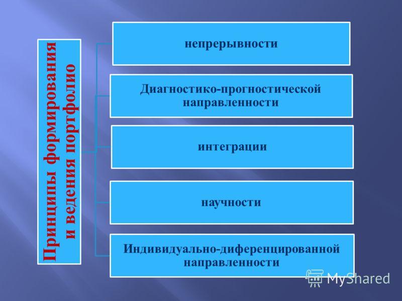 Принципы формирования и ведения портфолио непрерывности Диагностико-прогностической направленности интеграции научности Индивидуально-диференцированной направленности