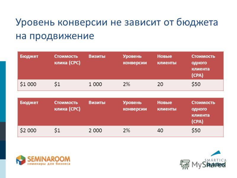 Уровень конверсии не зависит от бюджета на продвижение БюджетСтоимость клика (CPC) ВизитыУровень конверсии Новые клиенты Стоимость одного клиента (CPA) $1 000$11 0002%20$50 БюджетСтоимость клика (CPC) ВизитыУровень конверсии Новые клиенты Стоимость о