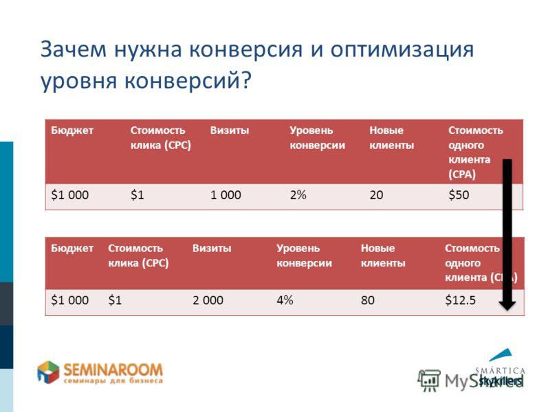 Зачем нужна конверсия и оптимизация уровня конверсий? БюджетСтоимость клика (CPC) ВизитыУровень конверсии Новые клиенты Стоимость одного клиента (CPA) $1 000$11 0002%20$50 БюджетСтоимость клика (CPC) ВизитыУровень конверсии Новые клиенты Стоимость од