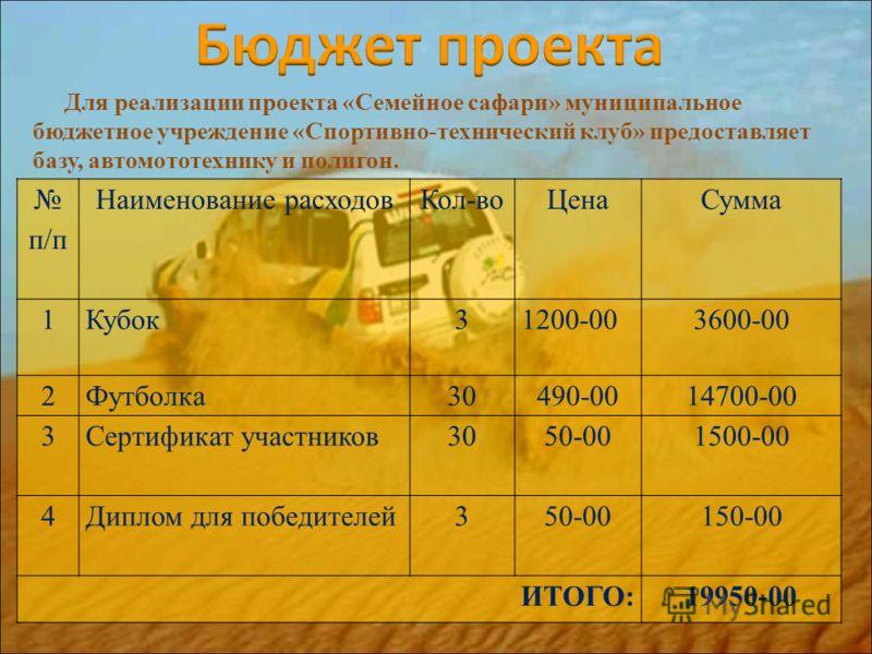 п/п Наименование расходовКол-воЦенаСумма 1Кубок31200-003600-00 2Футболка30490-0014700-00 3Сертификат участников3050-001500-00 4Диплом для победителей350-00150-00 ИТОГО:19950-00 Для реализации проекта «Семейное сафари» муниципальное бюджетное учрежден