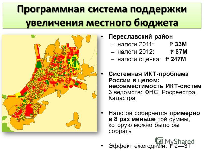 Переславский район –налоги 2011: 33М –налоги 2012: 87М –налоги оценка: 247М Системная ИКТ-проблема России в целом: несовместимость ИКТ-систем 3 ведомств: ФНС, Росреестра, Кадастра Налогов собирается примерно в 8 раз меньше той суммы, которую можно бы