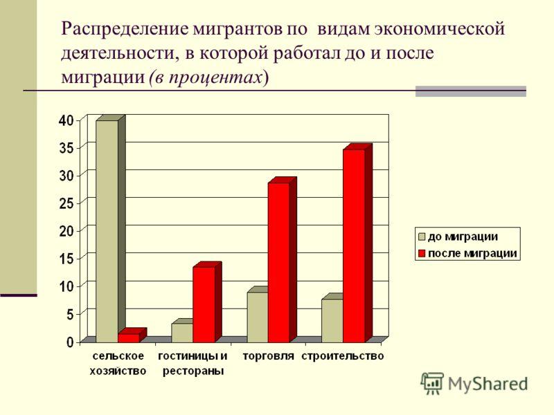 Распределение мигрантов по видам экономической деятельности, в которой работал до и после миграции (в процентах)