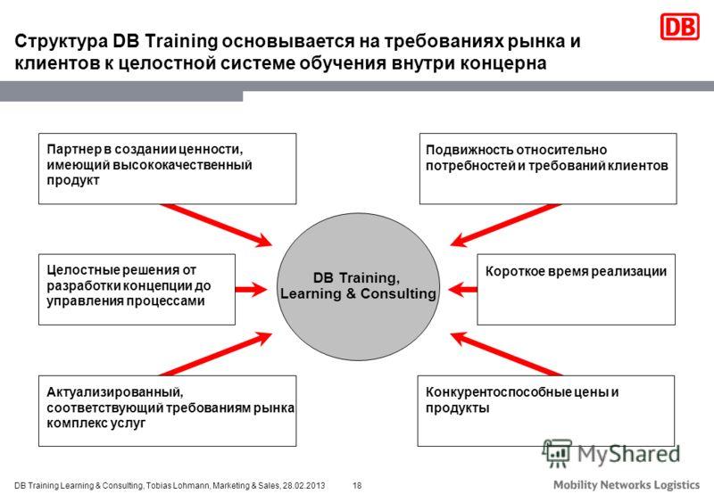 18DB Training Learning & Consulting, Tobias Lohmann, Marketing & Sales, 28.02.2013 Структура DB Training основывается на требованиях рынка и клиентов к целостной системе обучения внутри концерна DB Training, Learning & Consulting Партнер в создании ц
