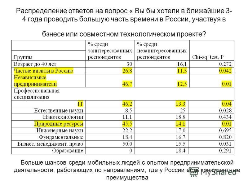 Распределение ответов на вопрос « Вы бы хотели в ближайшие 3- 4 года проводить большую часть времени в России, участвуя в бзнесе или совместном технологическом проекте? Больше шансов среди мобильных людей с опытом предпринимательской деятельности, ра