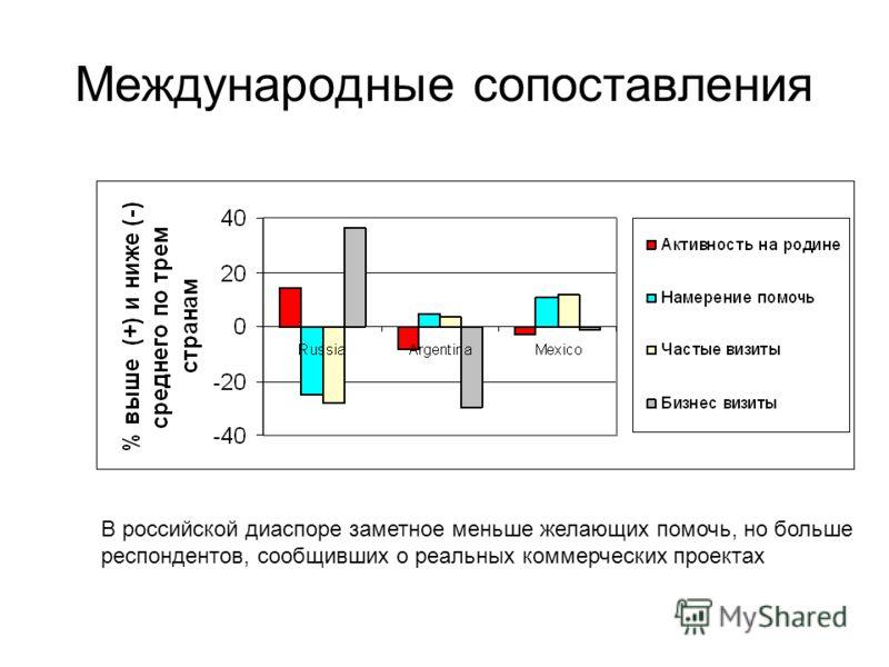 Международные сопоставления В российской диаспоре заметное меньше желающих помочь, но больше респондентов, сообщивших о реальных коммерческих проектах