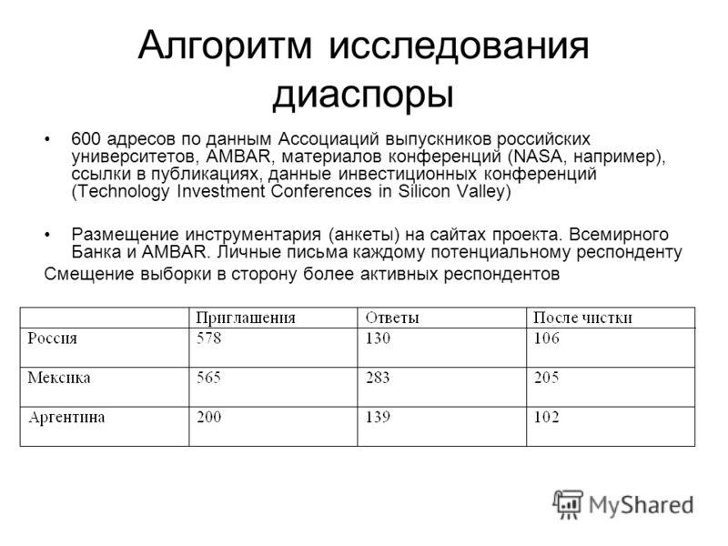 Алгоритм исследования диаспоры 600 адресов по данным Ассоциаций выпускников российских университетов, AMBAR, материалов конференций (NASA, например), ссылки в публикациях, данные инвестиционных конференций (Technology Investment Conferences in Silico